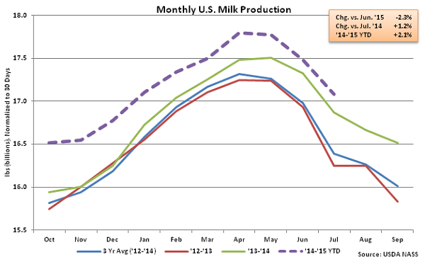 Monthly US Milk Production - Aug
