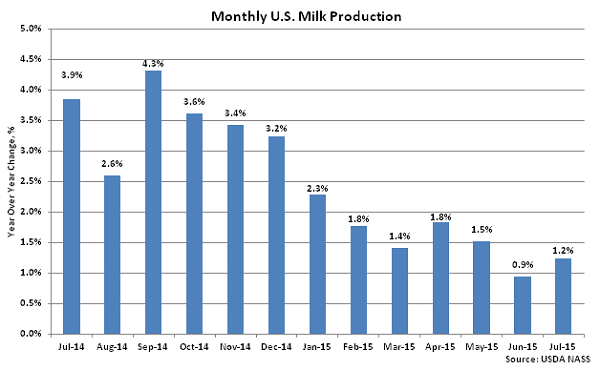 Monthly US Milk Production2 - Aug