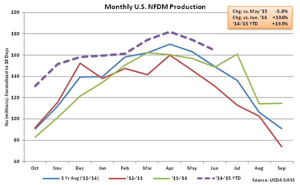 Monthly US NFDM Production - Aug