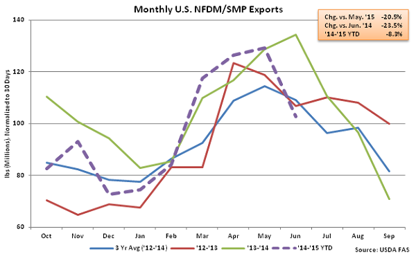 Monthly US NFDM-SMP Exports - Aug