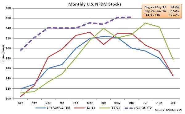 Monthly US NFDM Stocks - Aug