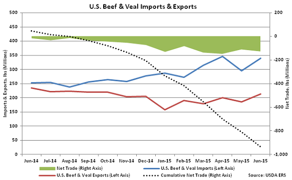 US Beef and Veal Imports and Exports - Aug