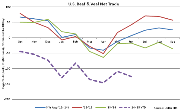 US Beef and Veal Net Trade - Aug