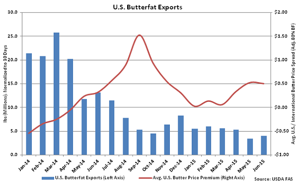 US Butterfat Exports - Aug