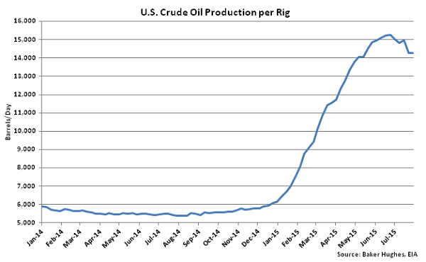 US Crude Oil Production per Rig - Aug 5