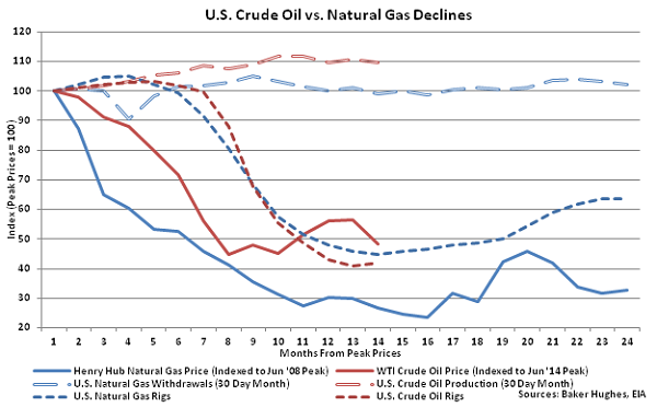 US Crude Oil vs Natural Gas Declines - Aug 5