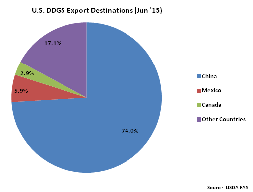 US DDGS Export Destinations Jun 15 - Aug