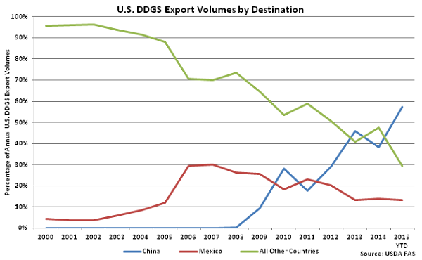 US DDGS Export Volumes by Destination - Aug