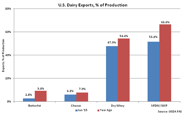 US Dairy Exports, percentage of Production - Aug