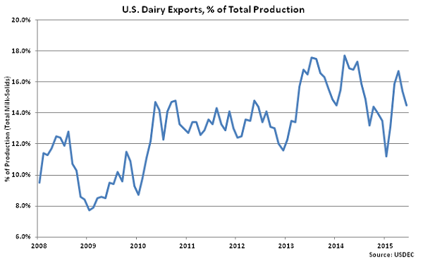 US Dairy Exports, percentage of Total Production - Aug