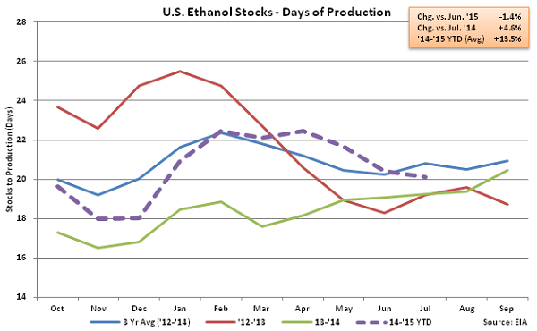 US Ethanol Stocks - Days of Production 8-5-15