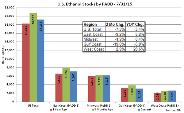 US Ethanol Stocks by PADD 7-31-15