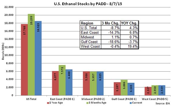 US Ethanol Stocks by PADD 8-7-15