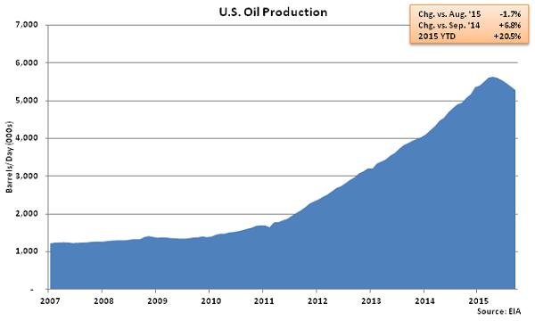 US Oil Production - Aug