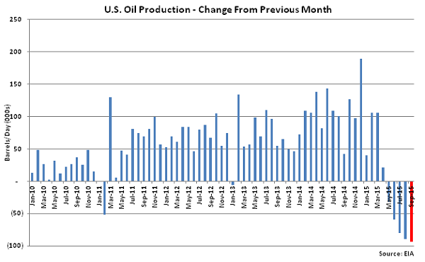 US Oil Production Change from Previous Month - Aug