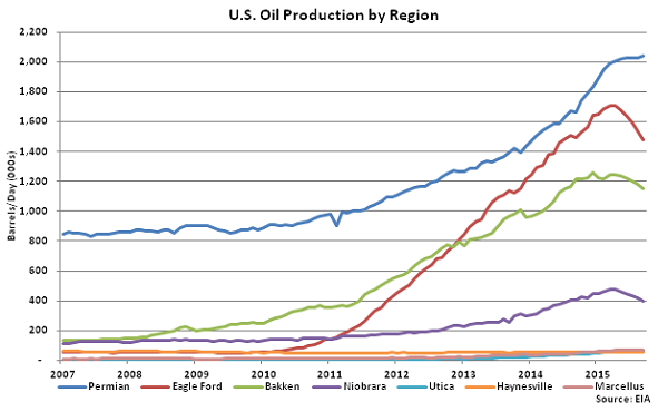 US Oil Production by Region - Aug