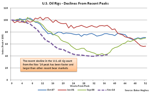 US Oil Rigs - Decline from Recent Peaks - Aug 5