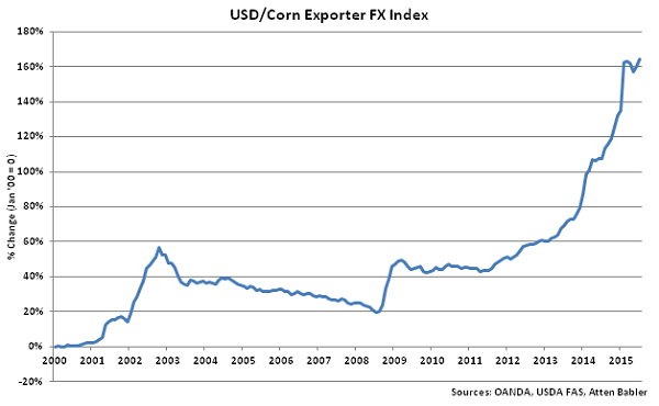 USD-Corn Exporter FX Index - Aug