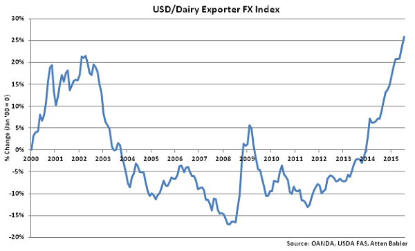 USD-Dairy Exporter FX Index - Aug