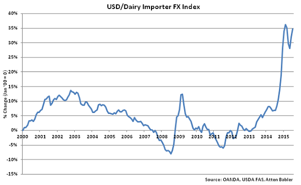 USD-Dairy Importer FX Index - Aug