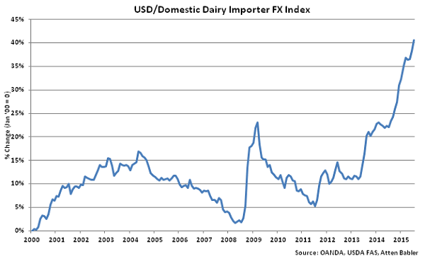 USD-Domestic Dairy Importer FX Index - Aug