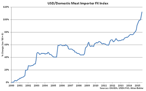 USD-Domestic Meat Importer FX Index - Aug