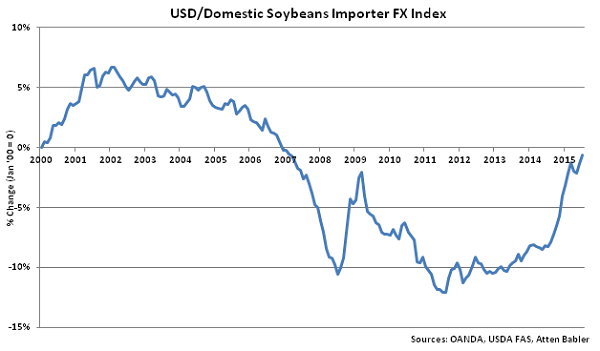 USD-Domestic Soybeans Importer FX Index - Aug