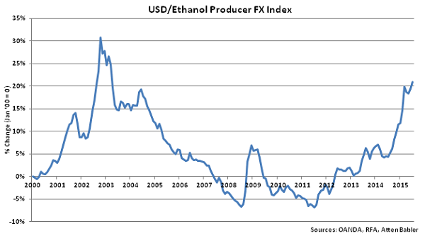 USD-Ethanol Producer FX Index - Aug