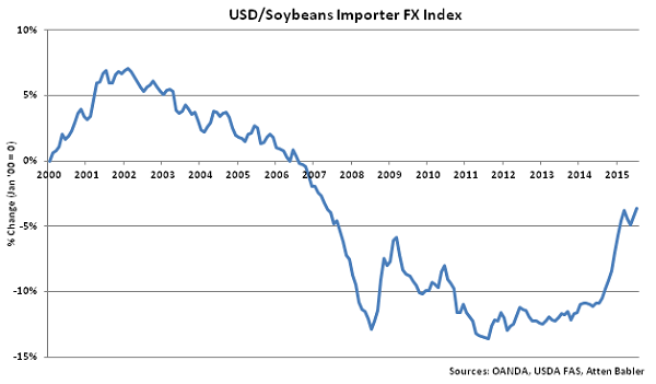 USD-Soybeans Importer FX Index - Aug