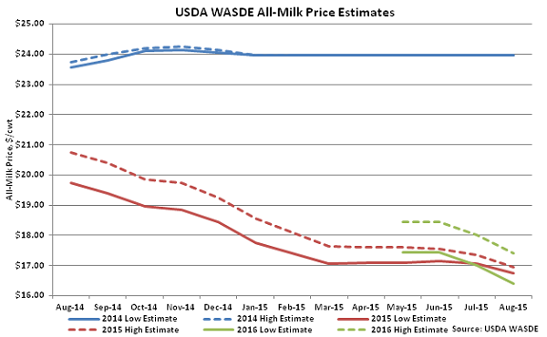 USDA WASDE All-Milk Price Estimates - Aug