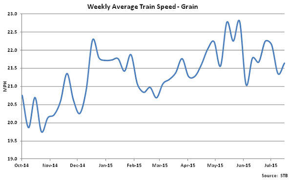 Weekly Average Train Speed-Grain - Aug