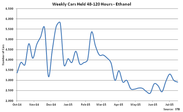 Weekly Cars Held 48-120 Hours-Ethanol - Aug