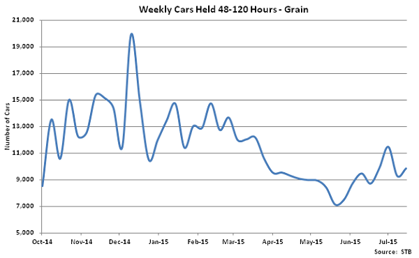 Weekly Cars Held 48-120 Hours-Grain - Aug