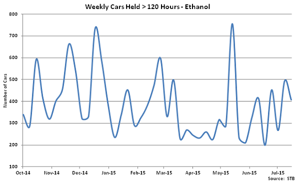 Weekly Cars Held Greater Than 120 Hours-Ethanol - Aug