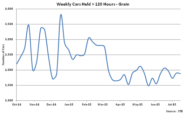 Weekly Cars Held Greater Than 120 Hours-Grain - Aug