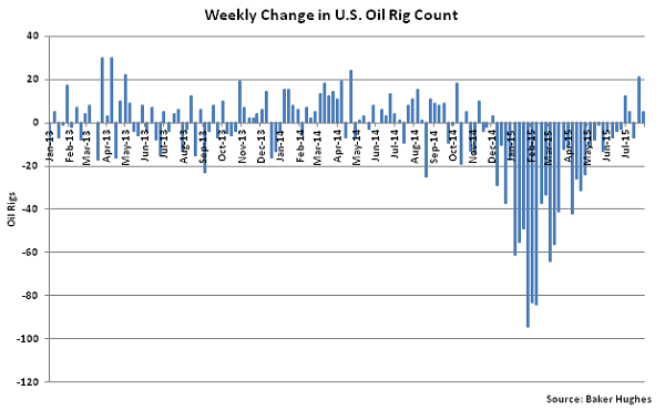 Weekly Change in US Oil Rig Count - Aug 5