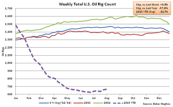 Weekly Total US Oil Rig Count - Aug 5