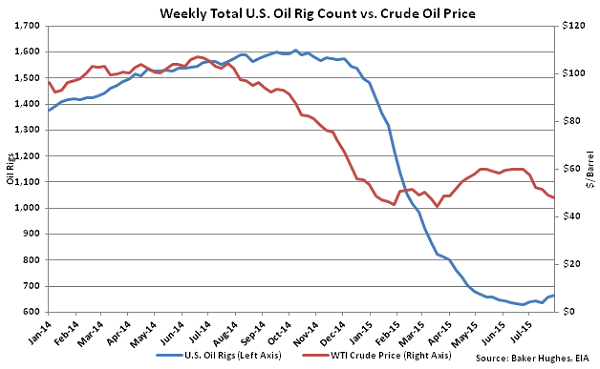 Weekly Total US Oil Rig Count vs Crude Oil Price - Aug 5