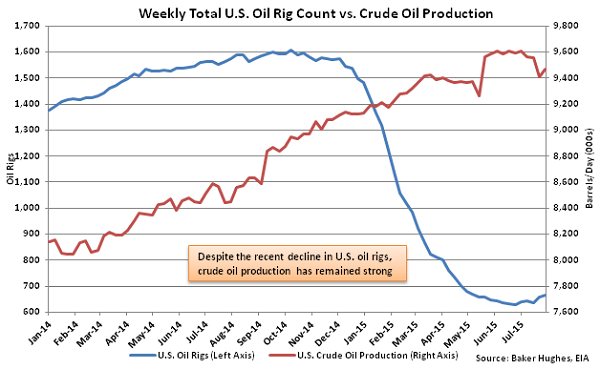 Weekly Total US Oil Rig Count vs Crude Oil Production - Aug 5