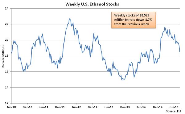 Weekly US Ethanol Stocks 8-12-15