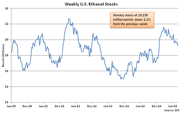 Weekly US Ethanol Stocks 8-5-15