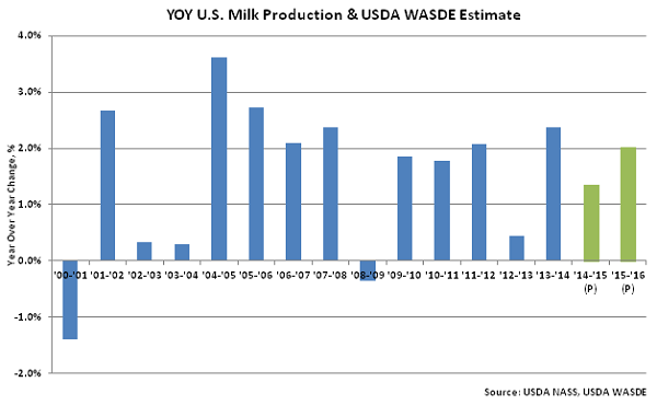 YOY US Milk Production & USDA WASDE Estimate - Aug