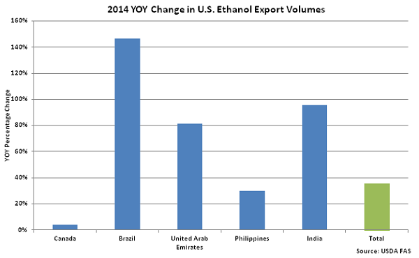 2014 YOY Change in US Ethanol Export Volumes - Sep