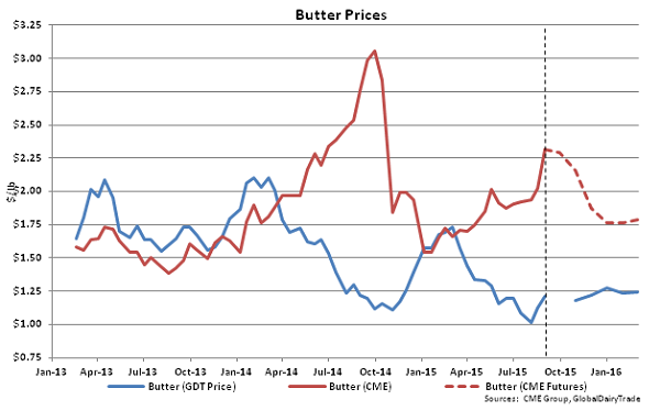 Butter Prices - Sept 1