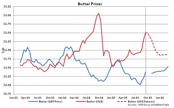 Butter Prices - Sept 15