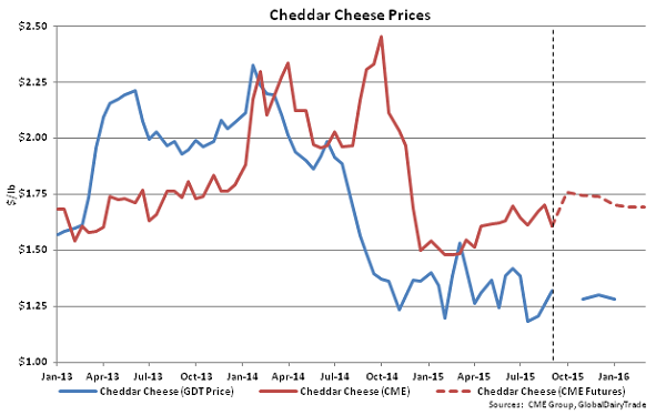 Cheddar Cheese Prices - Sept 1