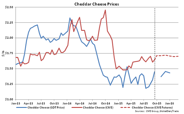 Cheddar Cheese Prices - Sept 15