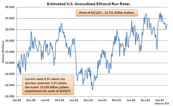 Estimated US Annualized Ethanol Run Rates 9-16-15