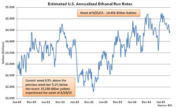 Estimated US Annualized Ethanol Run Rates 9-30-15