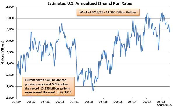 Estimated US Annualized Ethanol Run Rates - Sep 23